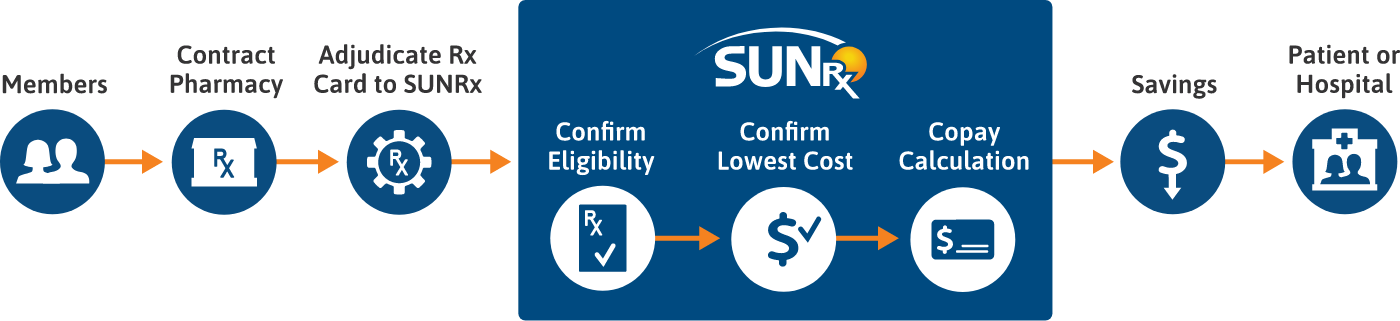 How the SUNRx Prescription Discount Program Works